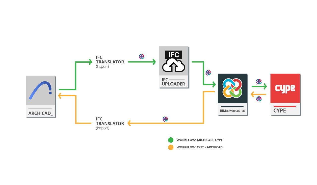 Cara Mengoptimalkan Interoperabilitas ARCHICAD-CYPE Melalui IFC Translator - cype indonesia - bimserver.center