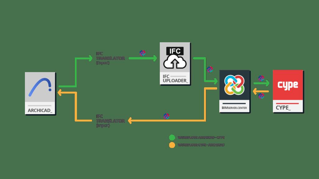 Workflow BIM-Archicad GRAPHISOFT