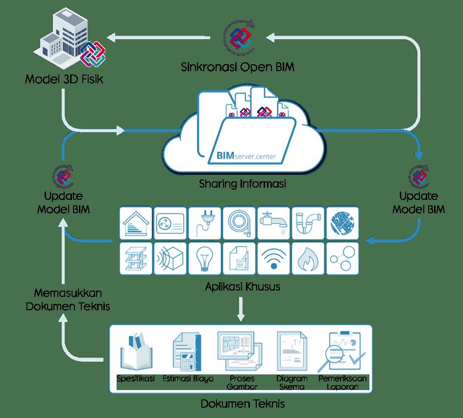 sistem teknologi open bim - cype indonesia